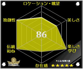 三仏寺投入堂の評価グラフです