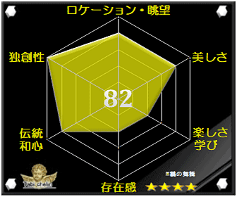 鶴の舞橋の評価グラフです