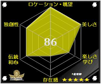 能取岬の評価グラフです