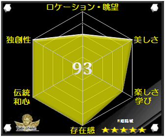 姫路城の観光格付け評価