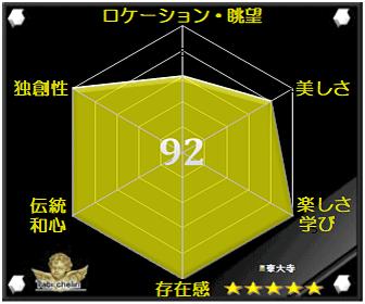 東大寺の評価グラフです