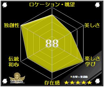 吉野ヶ里遺跡/吉野ヶ里歴史公園の評価グラフです