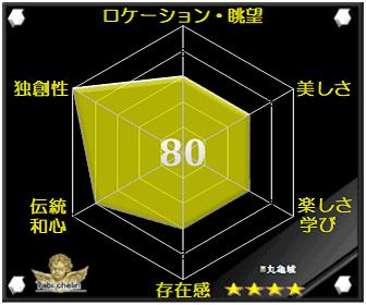 丸亀城の観光格付け評価