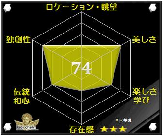 六華苑の評価グラフです