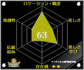 うずの丘大鳴門橋記念館の評価グラフです