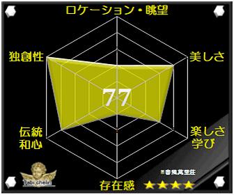 春風萬里荘の評価グラフです