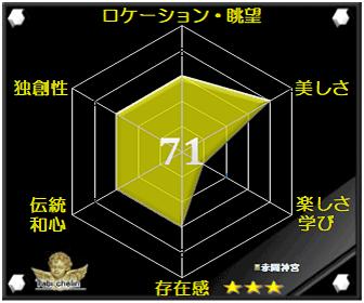 赤間神宮の評価グラフです