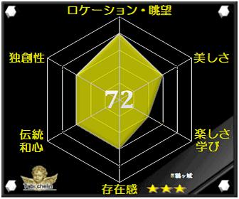 鶴ヶ城の評価グラフです