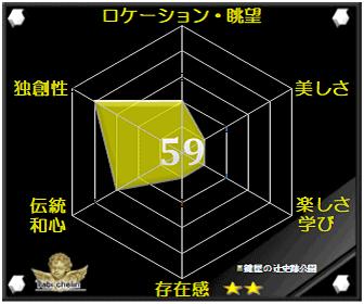 鍵屋ノ辻史跡公園の評価グラフです