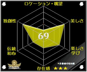 京都府庁旧本館の評価グラフです