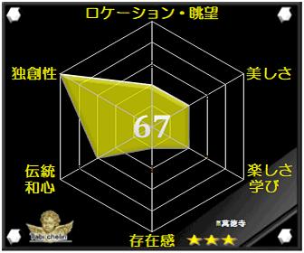 萬徳寺の評価グラフです