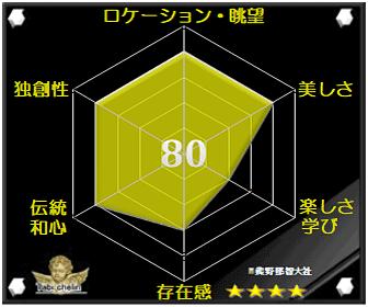 熊野那智大社の評価グラフです