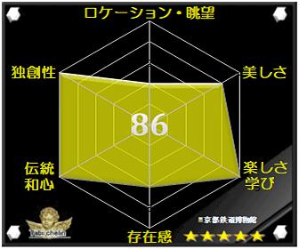京都鉄道博物館の評価グラフです