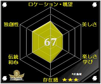 広島城の評価グラフです
