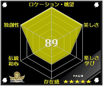 大石寺の評価グラフです