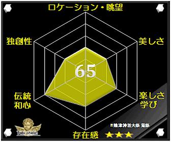 焼津神社大祭 荒祭の評価グラフです