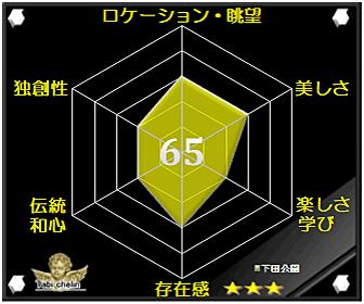 下田公園の評価グラフです