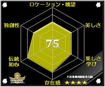 沼津御用邸記念公園の評価グラフです
