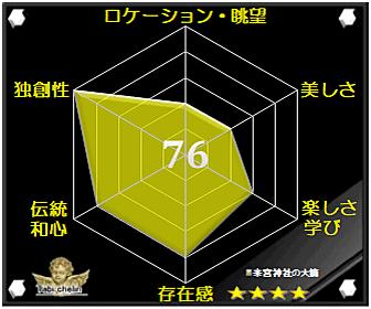 来宮神社の大楠の評価グラフです
