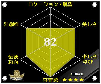 三嶋大社の評価グラフです