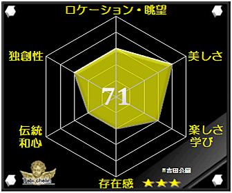 吉田公園の評価グラフ