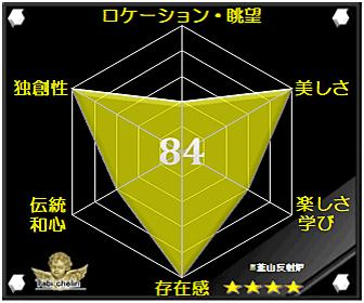 韮山反射炉の評価グラフ