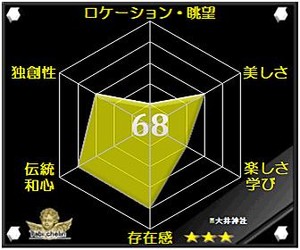 大井神社の評価グラフです