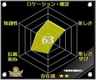 靜岡縣護國神社・静岡県護国神社の評価グラフです