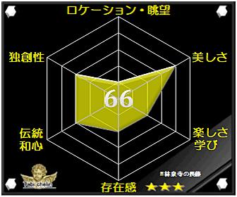 林泉寺の長藤の評価グラフです