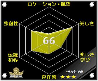 東光寺の長藤の評価グラフです