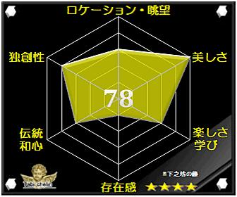 下之坊の藤の評価グラフ