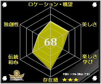 桜トンネルの評価グラフです