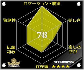 富士桜自然墓地公園の評価グラフです