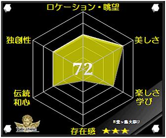 堂ヶ島火祭りの評価グラフです