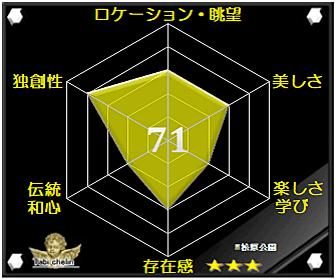松原公園の評価グラフです
