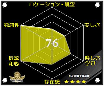 人穴富士講遺跡の評価グラフ
