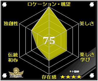 十国峠の評価グラフ