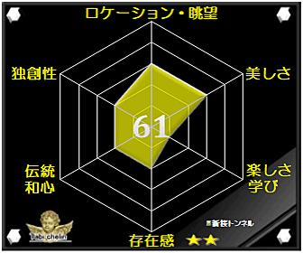 新桜トンネルの評価グラフ