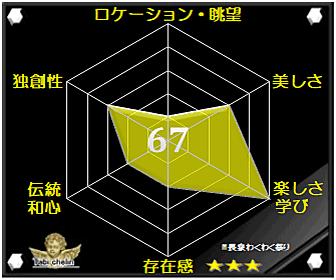 長泉わくわく祭りの評価グラフ