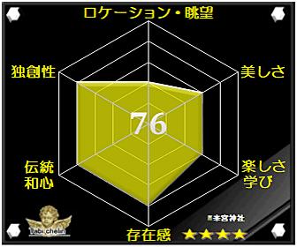來宮神社の評価グラフ