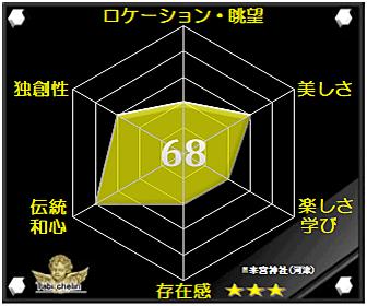 川津来宮神社の評価グラフです