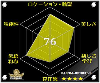 金比羅山・瀬戸川桜まつりの評価グラフです