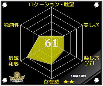 静岡天満宮の評価グラフです