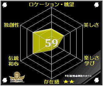 杉桙別命神社の大クスの評価グラフです