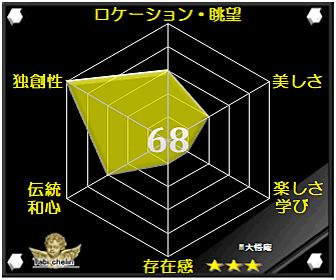 大悟庵の評価グラフです