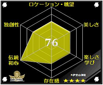伊豆山神社の評価グラフです