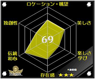 洞慶院の評価グラフです