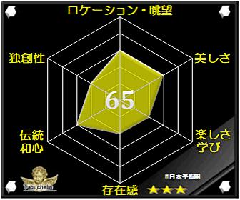 日本平梅園の評価グラフです
