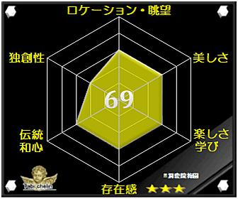 洞慶院梅園の評価グラフ