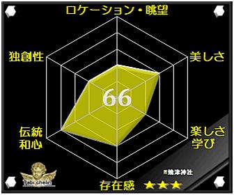 焼津神社の評価グラフです